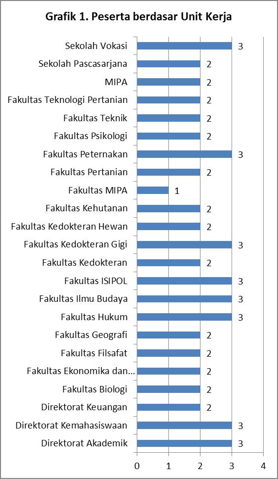 Grafik peserta berdasarkan unit kerja
