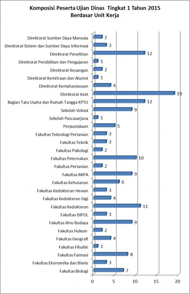 pendampingan-ujian-dinas-grafik-1