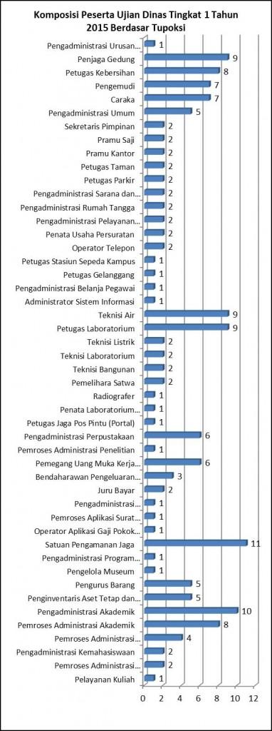 pendampingan-ujian-dinas-grafik-2