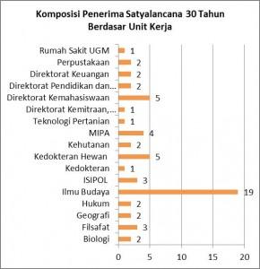 satyalancana-2015-grafik-1