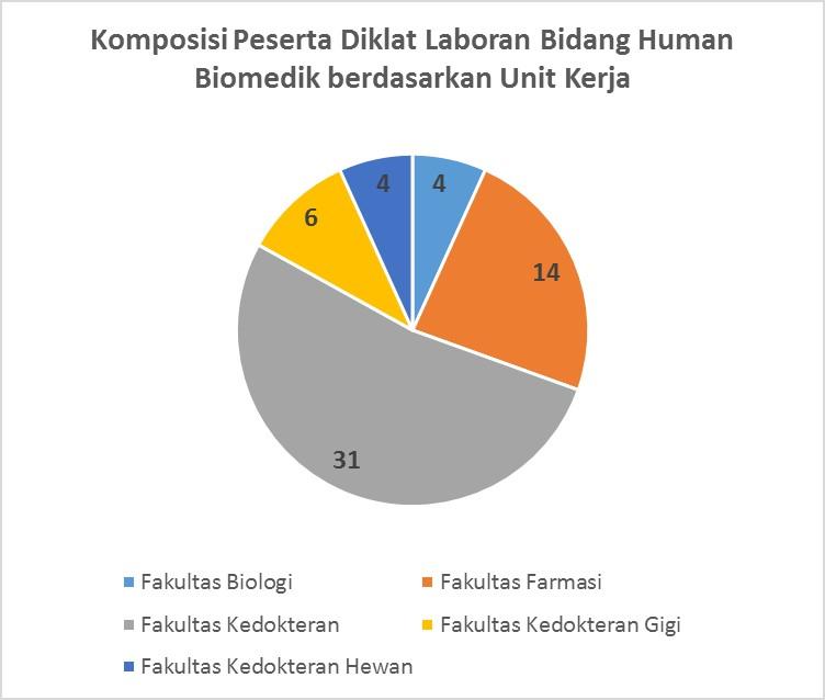 diklat-laboran-biomedik-2016-g1