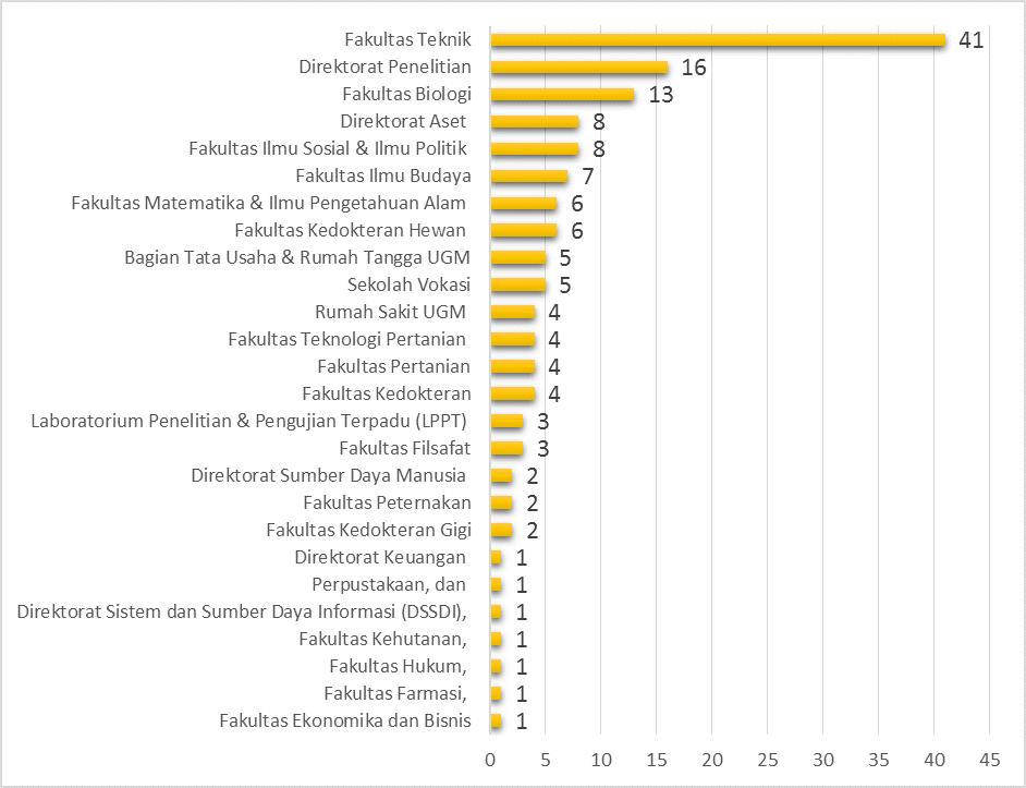 Grafik Penerima Penghargaan Kesetiaan 25 Tahun Berdasar Unit Kerja