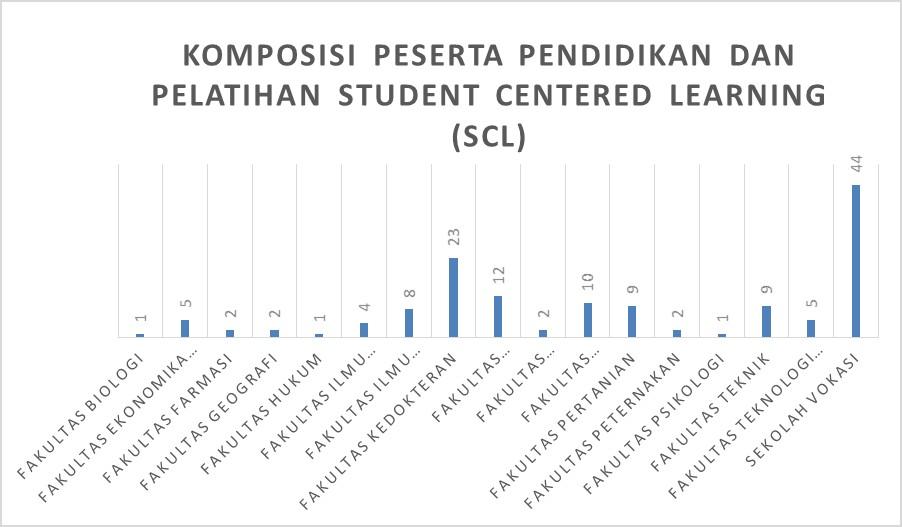 dosen-ugm-ikuti-pendidikan-dan-pelatihan-student-centered-learning-scl-g1